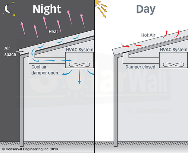 Night and Day Solar Figure